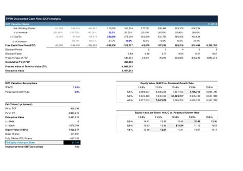 twitter dcf valuation model template wallstreethacks com