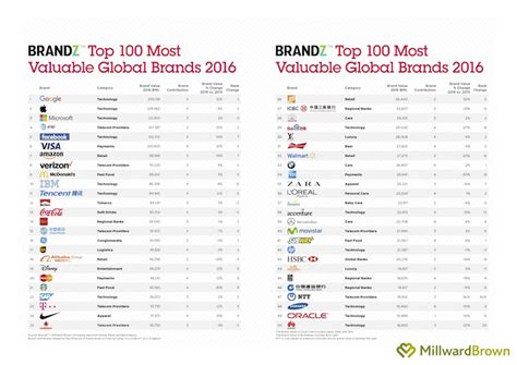 reclaims most valuable brand status courtesy transparency am marketing media