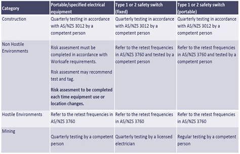 100 electrical risk assessment template bizsafe