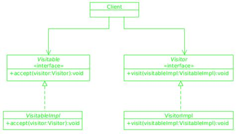 visitor pattern extension methods javing it s been a while glad to see you are back