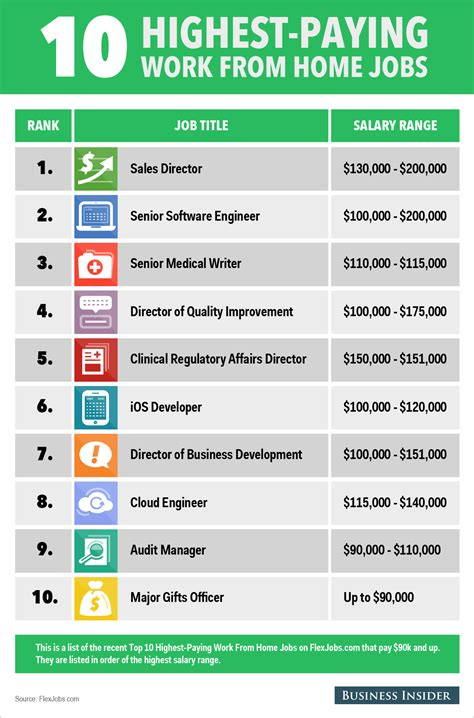 work from home design engineer jobs the 10 highest paying work from home jobs business insider