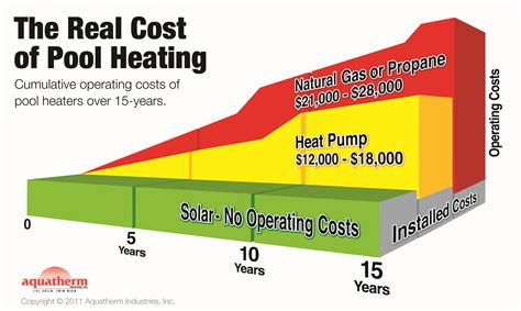 solar home heating system cost how solar pool heating works ecosun solar pool heaters