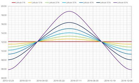 length of daylight calendar pulauubinstories
