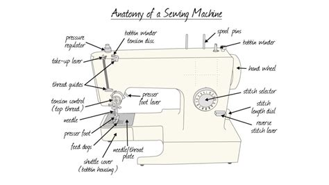 diagram of machine new home sewing machine parts diagram how do sewing