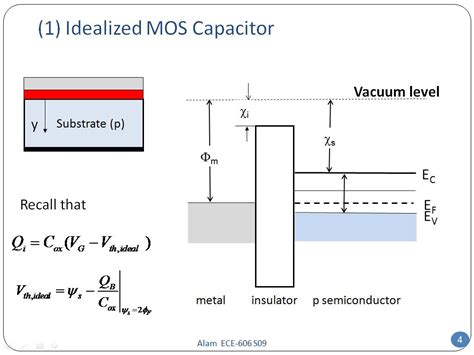 mos capacitor nanohub org resources ece 606 lecture 37a nonideal effects in mosfet i presentation