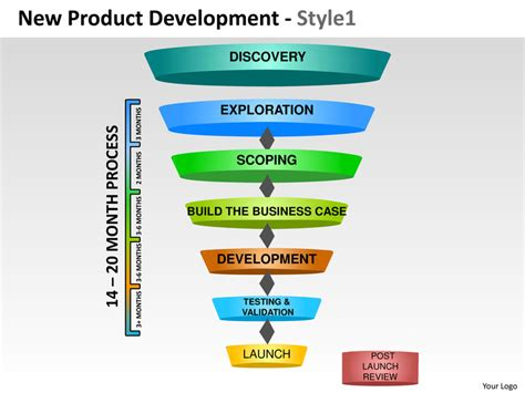 New Product Development Strategy 1 Powerpoint Presentation Powerpoint Product Presentation