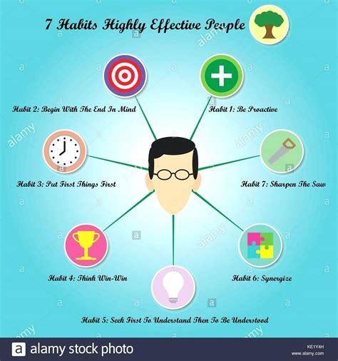 seven habits diagram diagram 7 habits tree diagram