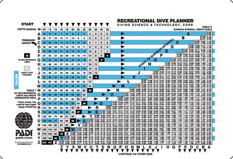 padi recreational dive planner rdp dive table metric