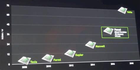 Nvidia Maxwell Tesla Nvidia Roadmap Autos Post