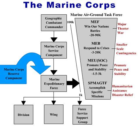 design criteria of marine structure marine corps ranks marine corps structure of ranks marines
