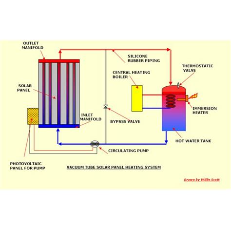 domestic use of solar energy solar engery used to heat domestic water