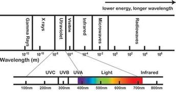 Violet Light Wavelength by What Is Ultraviolet Radiation Canada Ca