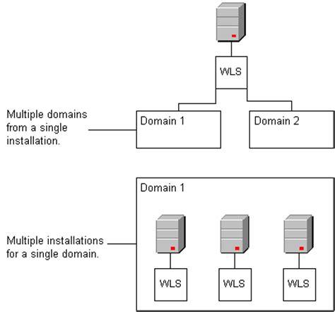 understanding weblogic server domains