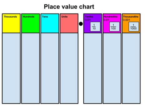 printable hundreds place value chart printables place value chart gozoneguide thousands of