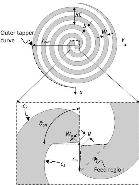 modal resistance of spiral antenna