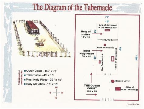 testament tabernacle diagram timeline resources harp s crossing baptist church two