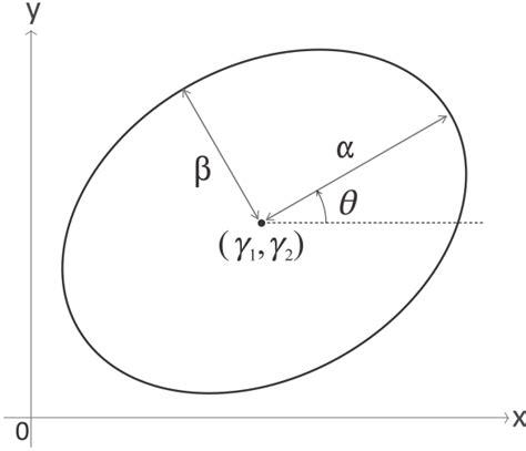 area proportional venn diagram eulerape drawing area proportional euler and venn