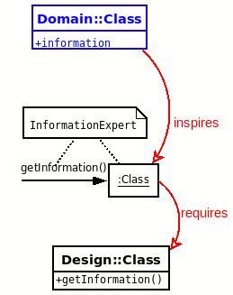 design pattern information expert cse375 patterns and principles