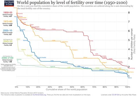 over time things died down considerably during the 60s however fertility rate our world in data