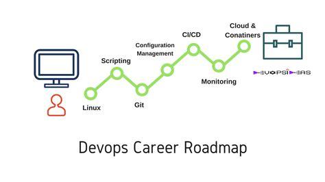 10 Career Roadmap Devops Roadmap Template