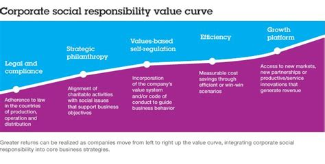 Mba Corporate Social Responsibility Csr Or Sustainability by Social Concerns Environmentalism Remains A Major Priority