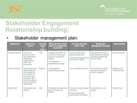 stakeholder management plan template stakeholder management plan stakeholder management pmp