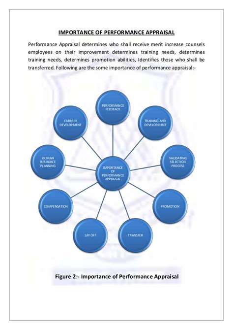 performance appraisal diagram study bunder project articleeducation x fc2
