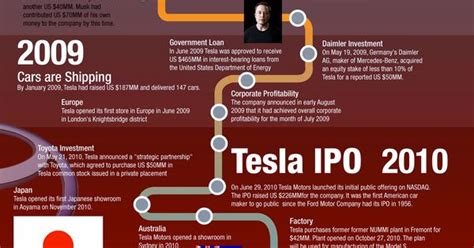 Tesla Electric Car History History Of Tesla Motors Infographic For More Check Out
