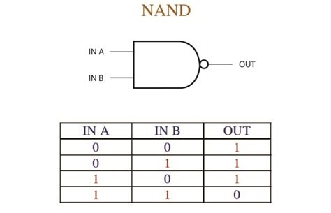 Nand Table by Nand Gate