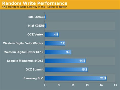 ssd bench mark new vs used ssd performance the ssd anthology