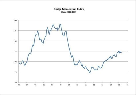 dodge momentum index dodge momentum index unchanged in may