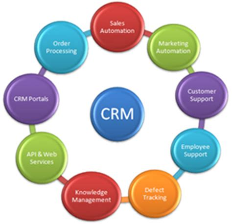 Crm Syllabus Mba by Mba Degree In Customer Relationship Management