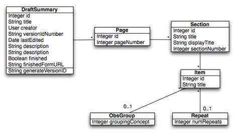 how many uml diagrams are there draft forms project uml diagrams projects openmrs wiki