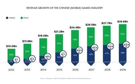 Taiwan Fastis 2018 Mercado Chin 234 S De Jogos Mobile 233 O Mais Valioso Do Mundo