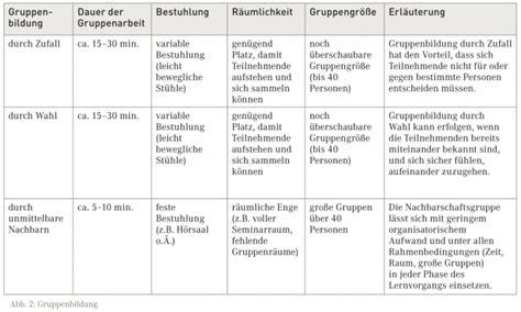 tabelle gruppe f gruppenarbeit