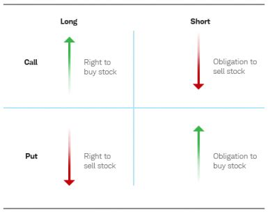 call option trading stock trading tutorial daily trader options trading how to use basic options strategies