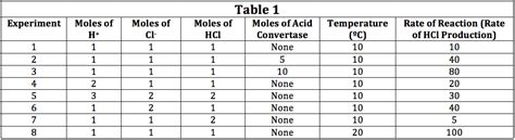 design experiment rate of reaction how to find experimental design in chemistry act science