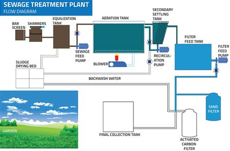 sewage treatment flow diagram wiring diagram for a sewage switch wiring diagram