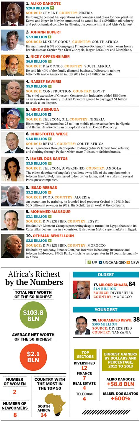 top 10 richest of south africa forbes india magazine print