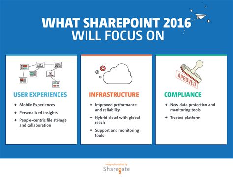 manager s guide to sharepoint server 2016 tutorials solutions and best practices books sharepoint 2016 release pushed be patient sharegate