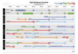 strategic roadmap template free agile roadmap template business documents professional