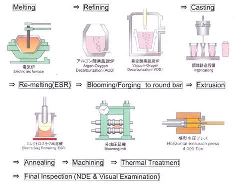 manufacturing process of metal resistor nippon steel sumitomo metal