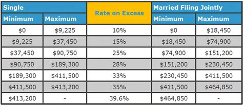 2015 return income tax tables 2015 return income tax tables newhairstylesformen2014 com