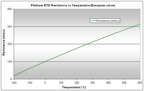 resistor high temperature coefficient resistor temperature coefficient curve 28 images ptc thermistor positive temperature