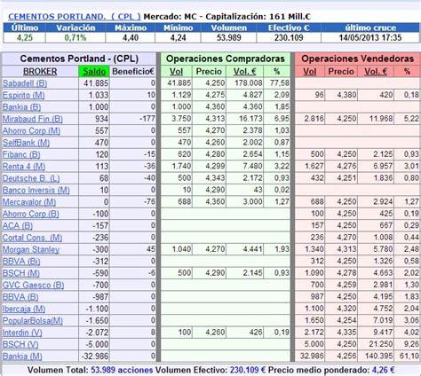 precio acciones banco sabadell hoy cementos portland el banco sabadell quiere acciones