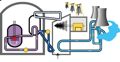 diagram of a nuclear power station forms of energy lessons tes teach