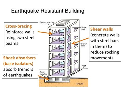 earthquake proof buildings survival today pinterest earthquake resistant building structural systems