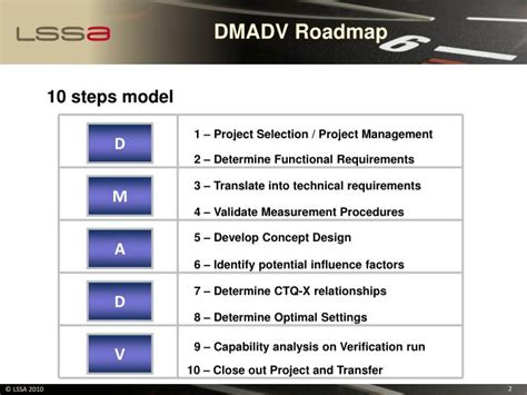 Dmadv Template Ppt Dmadv Review Template Powerpoint Dmadv Template
