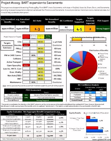 cost analysis comparison template project management cost benefit analysis template