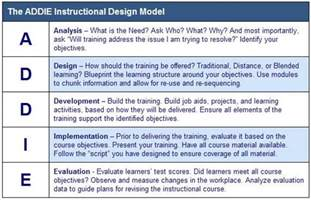 Tna Report Template instructional design learning frontier